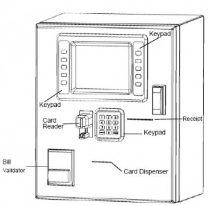 Image of a CMC machine showing the location of the features.